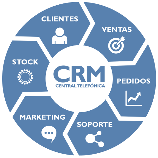 crm_central_telefonica